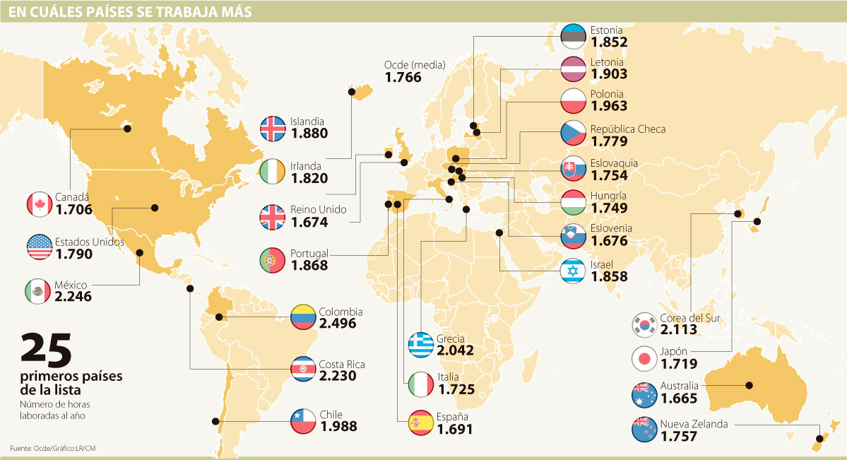 En Colombia y México se trabajan más horas al año