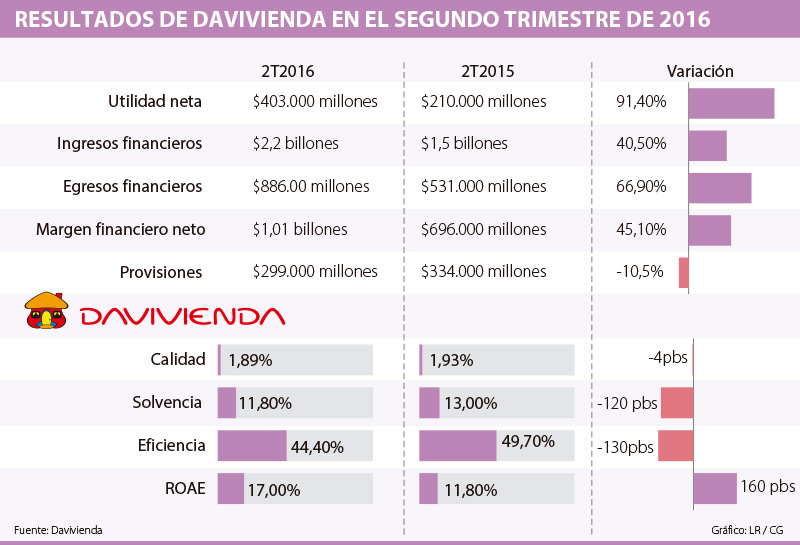 Ganancia neta de Davivienda creció 91,4% en segundo trimestre de 2016