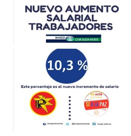 Aumento salarial de 10,3 % , desde el 1° de septiembre para trabajadores convencionados en el Banco GNB Sudameris