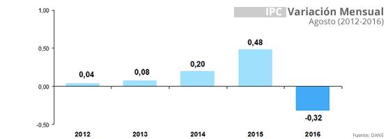 IPC septiembre 2015 a agosto 2016, fue de 8,10 %
