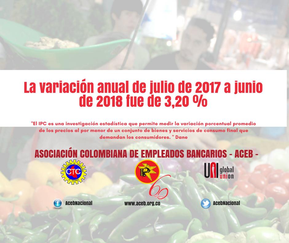 La variación anual de julio de 2017 a junio de 2018 fue de 3,20 %